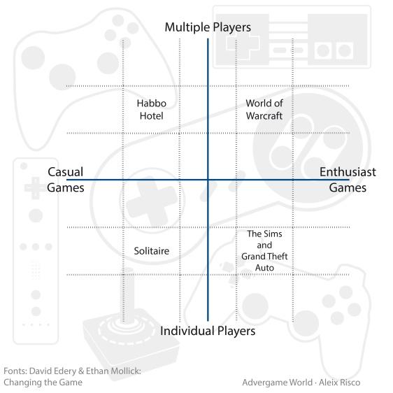 Classificació dels Videojocs - David E. & Ethan M-01