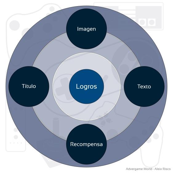Logros - Elementos-01-01