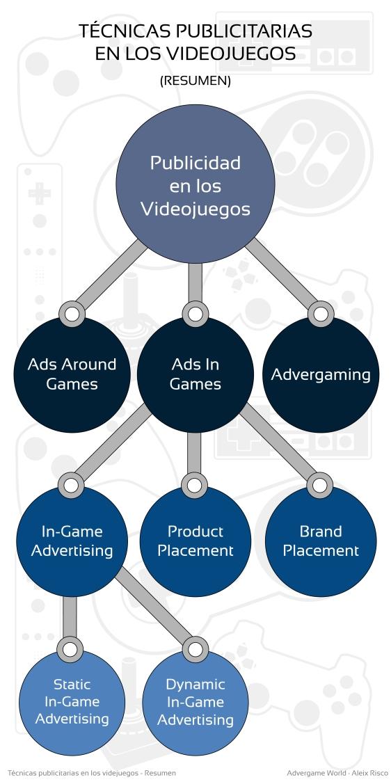 Advergame World - Aleix Risco - Técnicas publicitarias en los videjuegos - Resumen-01