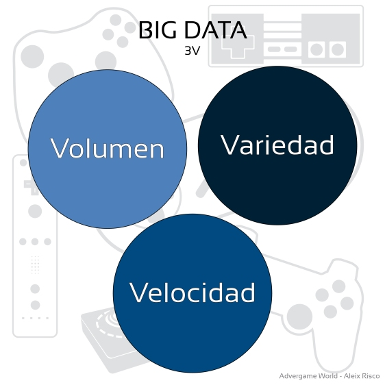 Advergame World - Aleix Risco - Big Data - Volume - Variety - Velocity-01