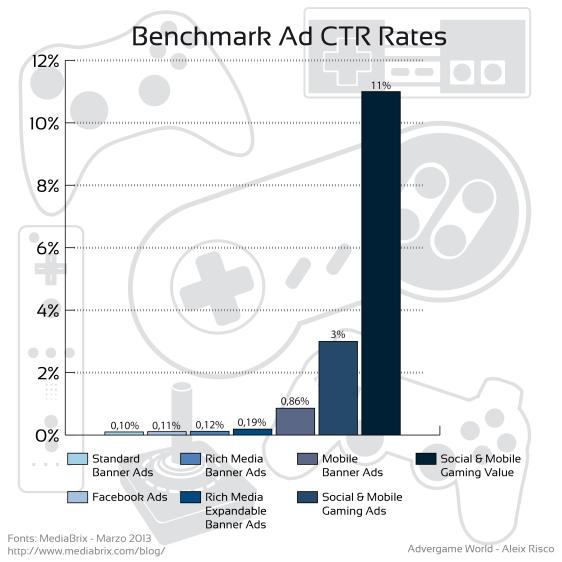 Advergame World - Aleix Risco - MediaBrix - Publicidad - Benchmark Ad CTR Rates-01