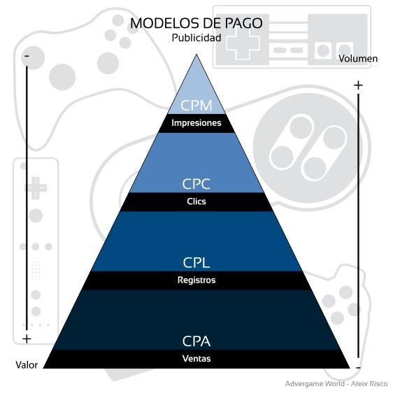 Advergame World - Aleix Risco - Modelos de Pago - Publicidad-01