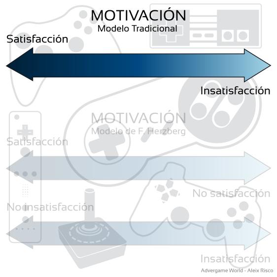 Advergame World - Aleix Risco - Motivación - Federick Herzberg - Tradicional