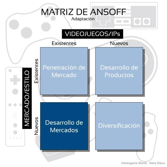 Advergame World - Aleix Risco - Cut  the Rope - Estrategia - Desarrollo de Mercados