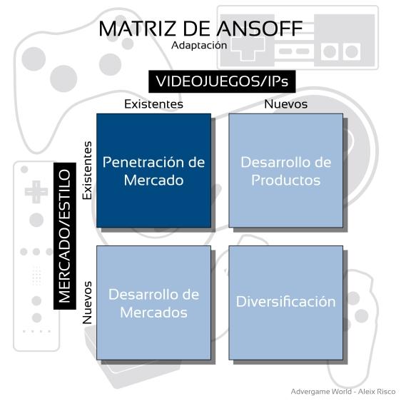 Advergame World - Aleix Risco - Cut  the Rope - Estrategia - Penetración de Mercado