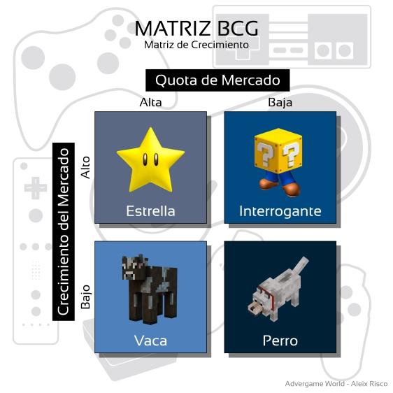 Advergame World - Aleix Risco - Matriz BCG - Matriz de Crecimiento-01