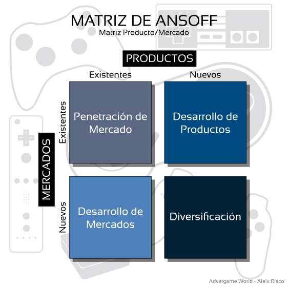 Advergame World - Aleix Risco - Matriz de Ansoff - Matriz Producto - Mercado