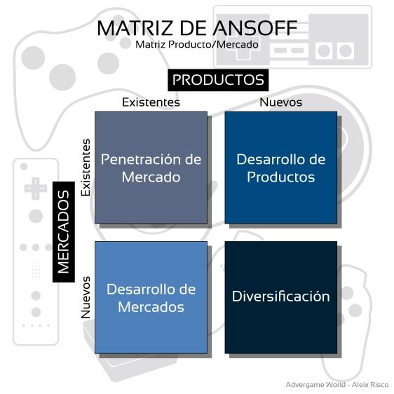 Advergame World - Aleix Risco - Matriz de Ansoff - Matriz Producto - Mercado