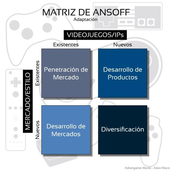Advergame World - Aleix Risco - Matriz de Ansoff - Matriz Videojuego Estilo