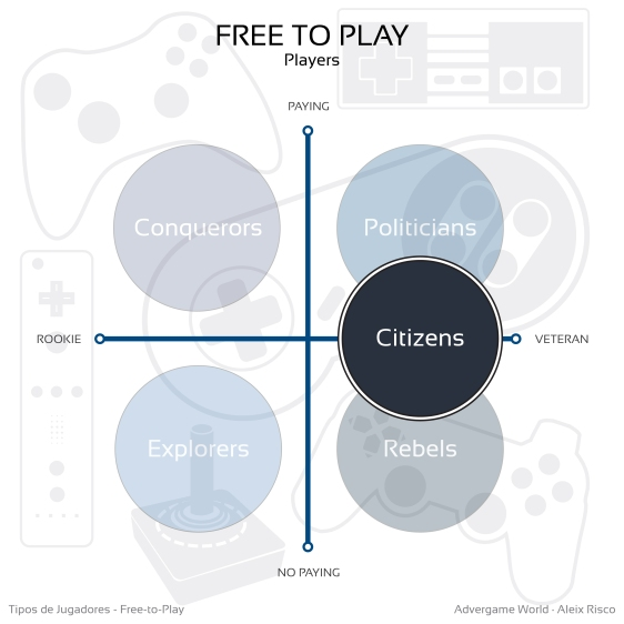 Advergame World - Aleix Risco - Tipos de Jugadores Free-to-Play - Citizens