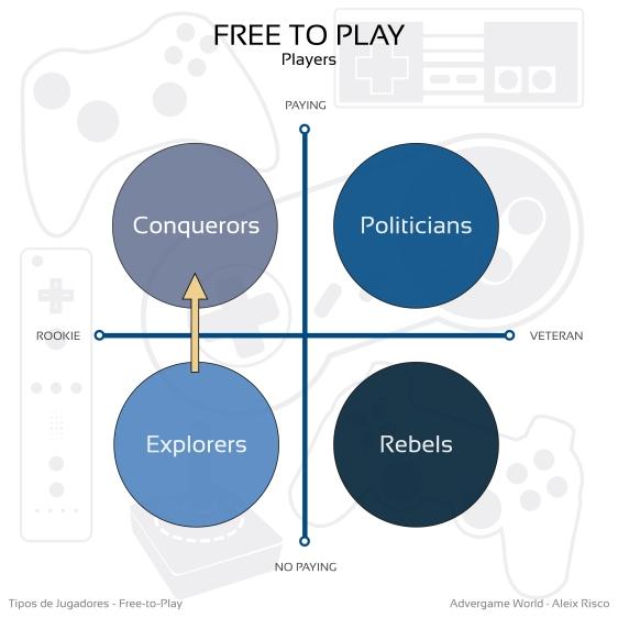 Advergame World - Aleix Risco - Tipos de Jugadores Free-to-Play - Exploradores - Conquistadores