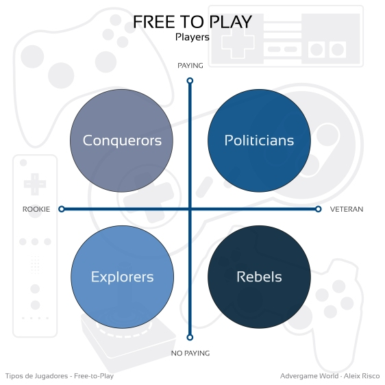 Advergame World - Aleix Risco - Tipos de Jugadores Free-to-Play