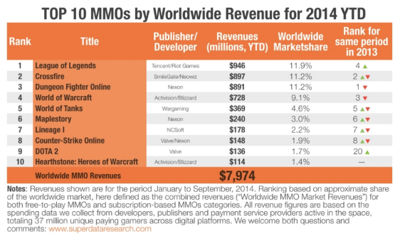 TOP 10 MMO by Worldwide Revenue for 2014 YTD