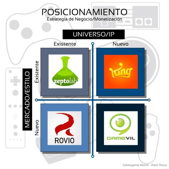 Advergame World - Aleix Risco - Mapa de Posicionamiento - Estudios de Videojuegos - King - Rovio - Zeptolab - Gamevil - Monetización