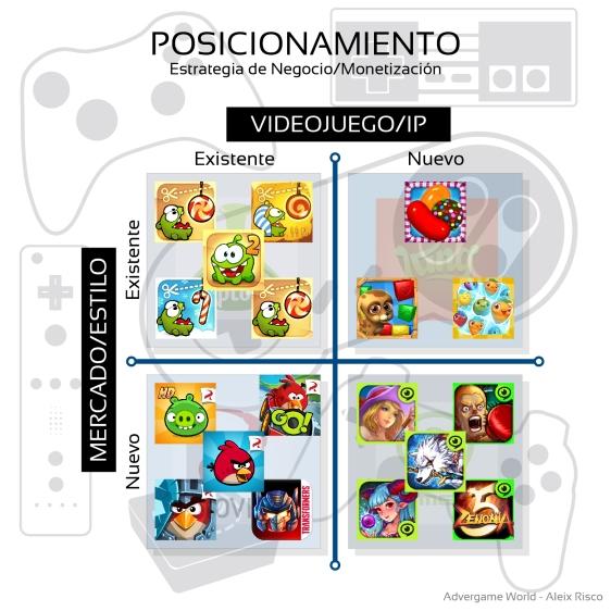 Advergame World - Aleix Risco - Mapa de Posicionamiento - Estudios de Videojuegos - King - Rovio - Zeptolab - Gamevil - Videojuegos - Monetización